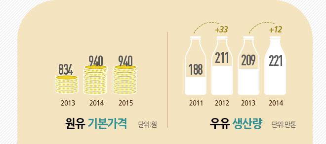 원유기본가격/생산량