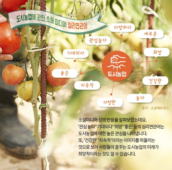 도시농업에 관한 소셜미디어 심리연관어