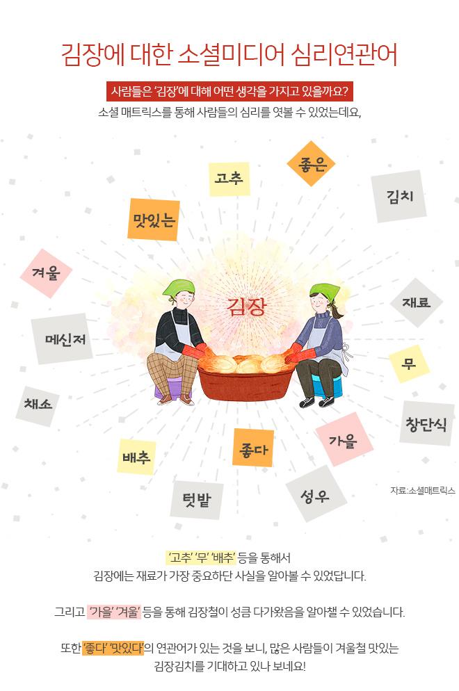 김장에 대한 소셜미디어 심리연관어