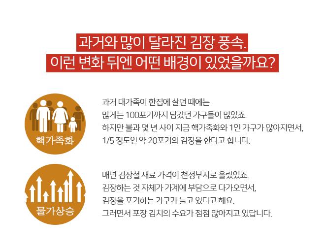 新김장풍속도 배경-핵가족화,물가상승
