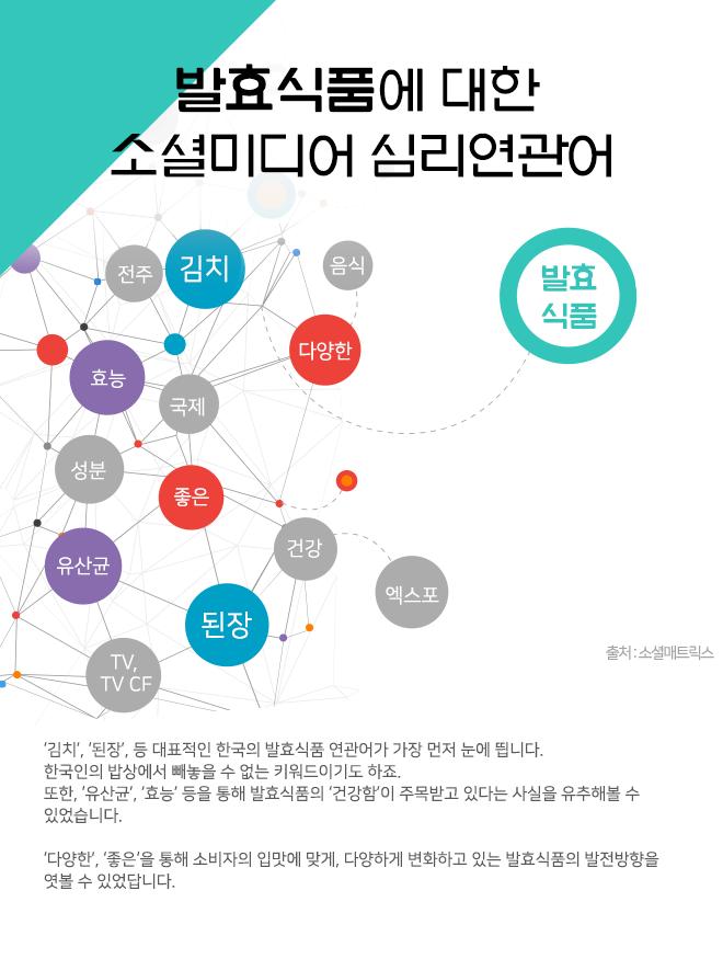 발효식품에 대한 소셜미디어 심리연관어