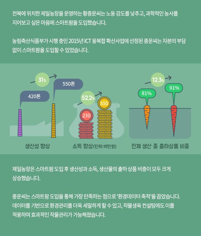우수사례-전북 정읍시 제일농장