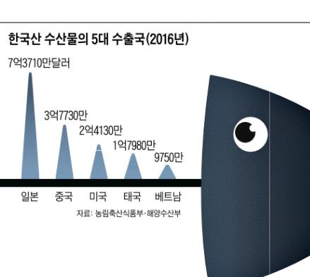 참치·김 덕에… 수산물 수출, 3년만에 늘어